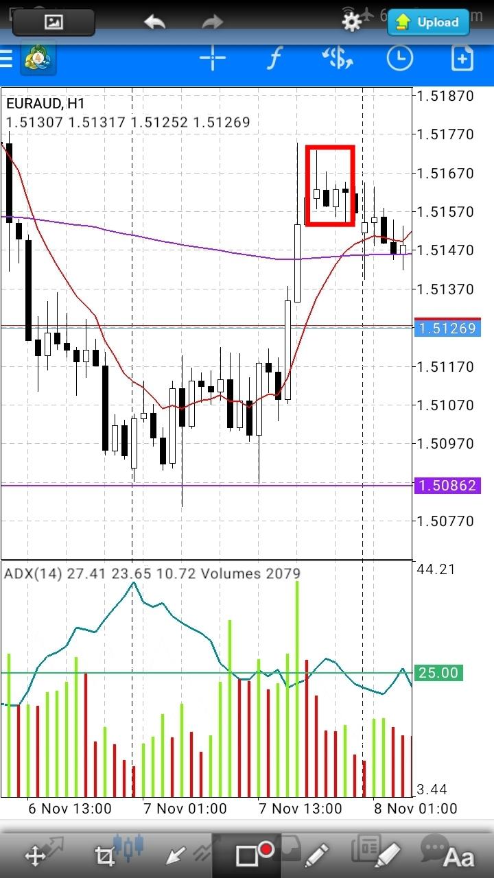 Identify trend reversal forex trading