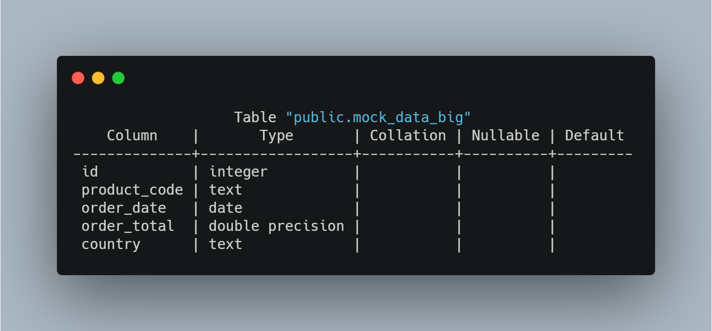 example structure of an SQL database table