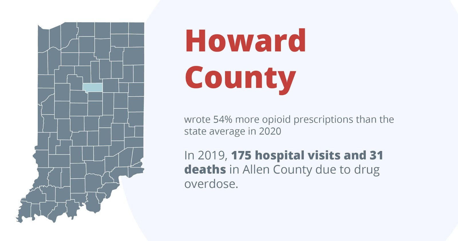 Howard county wrote 54% more opioid prescriptions than the state average in 2020. In 2019, 175 hospital visits and 31 deaths in howard county due to drug overdose.