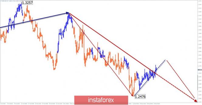 Simplified wave analysis of GBP / USD for December 26