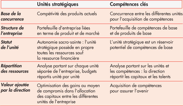 exemple portefeuille de competences