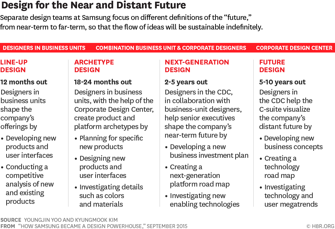 Design for the future— Is Design Thinking Right For Your Business?