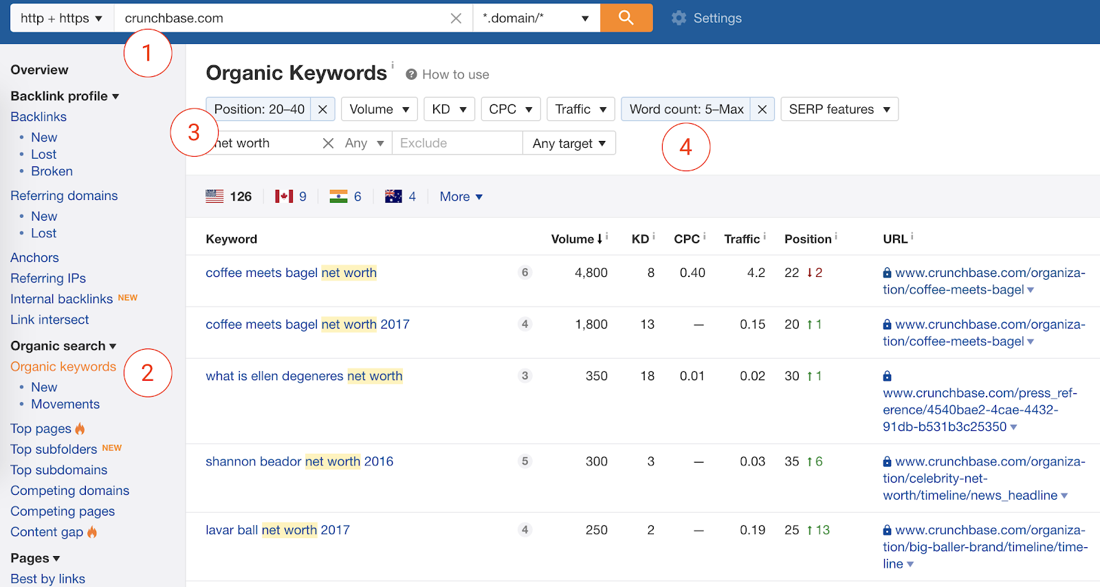 crunchbase long-tail keywords in ahrefs.