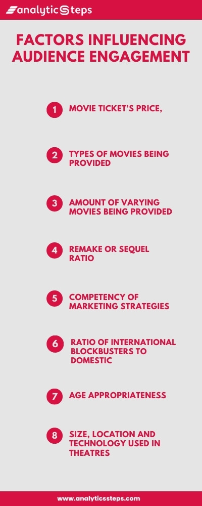 Factors influencing audience engagement include the movie ticket's price, types of movies being provided, amount of varying movies being provided, remake or sequel ratio, competency of marketing strategies, ratio of international blockbusters to domestic, age appropriateness and the size, location and technology used in theatres