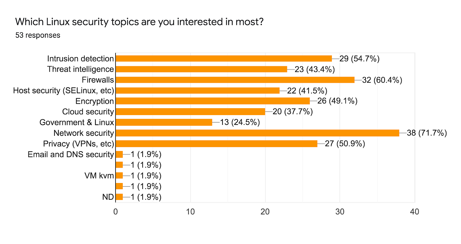 Forms response chart. Question title: Which Linux security topics are you interested in most?. Number of responses: 53 responses.