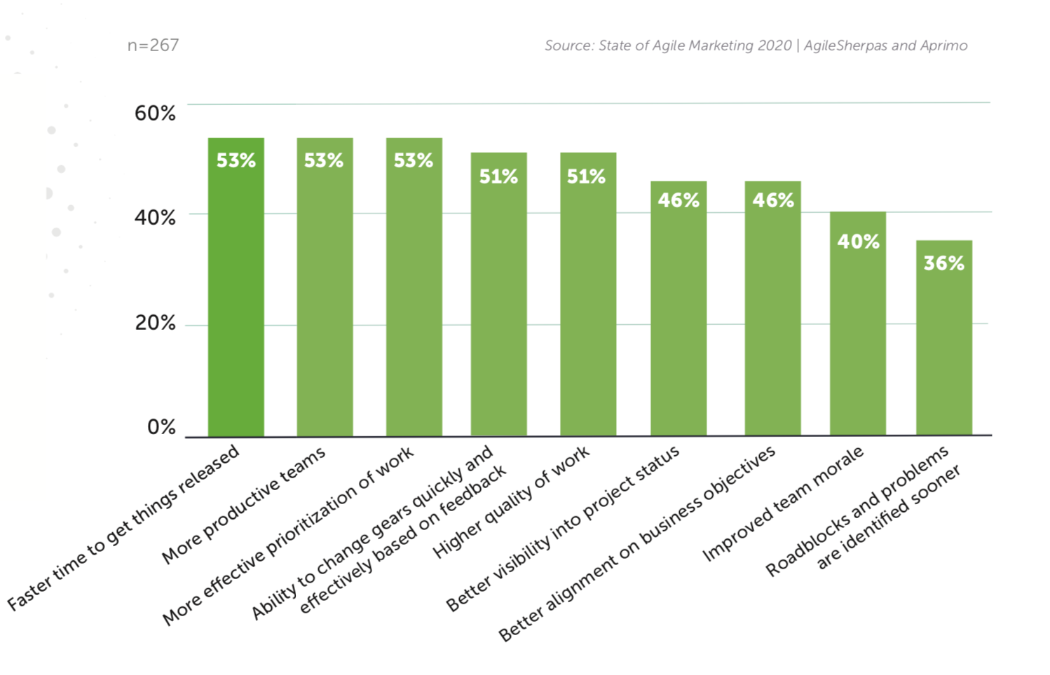 graph showing benefits of working with agile marketers