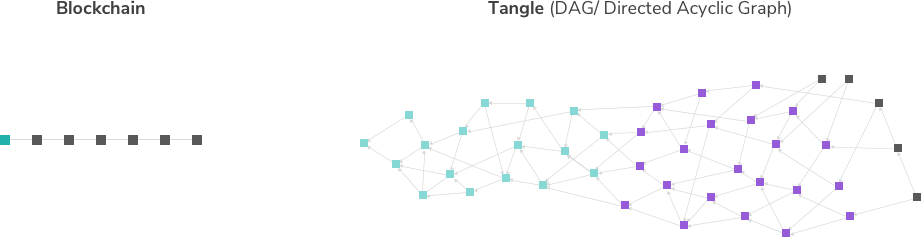 IOTA Tangle Technology vs Blockchain