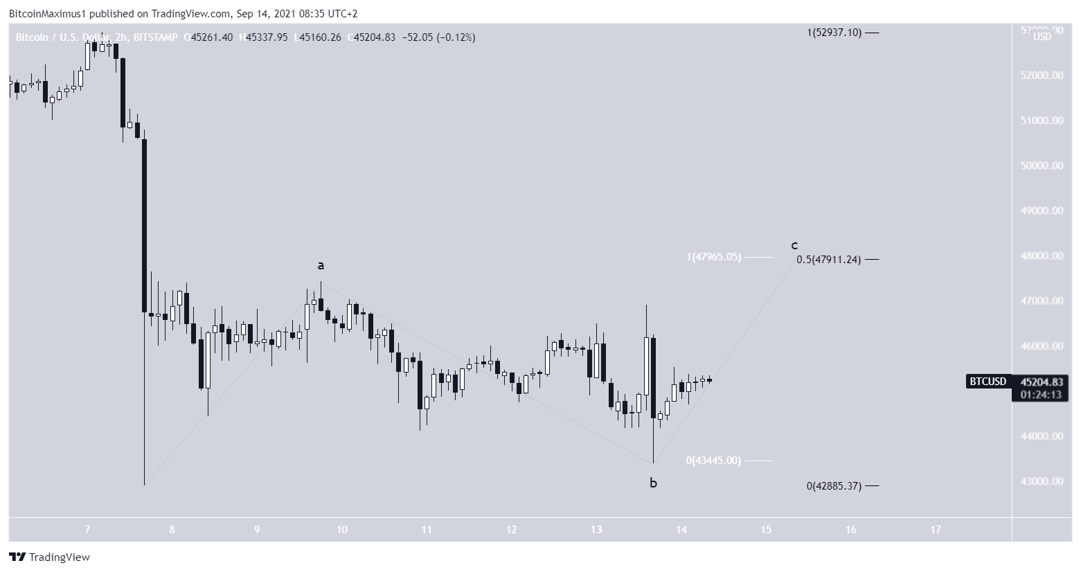 Bitcoin Kurs Preis Chart Wellenanalyse Prognose BTC