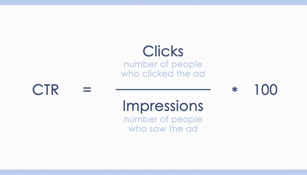 Click-Through Rate: Key Success Metric for an Advertiser Focused on Branding
