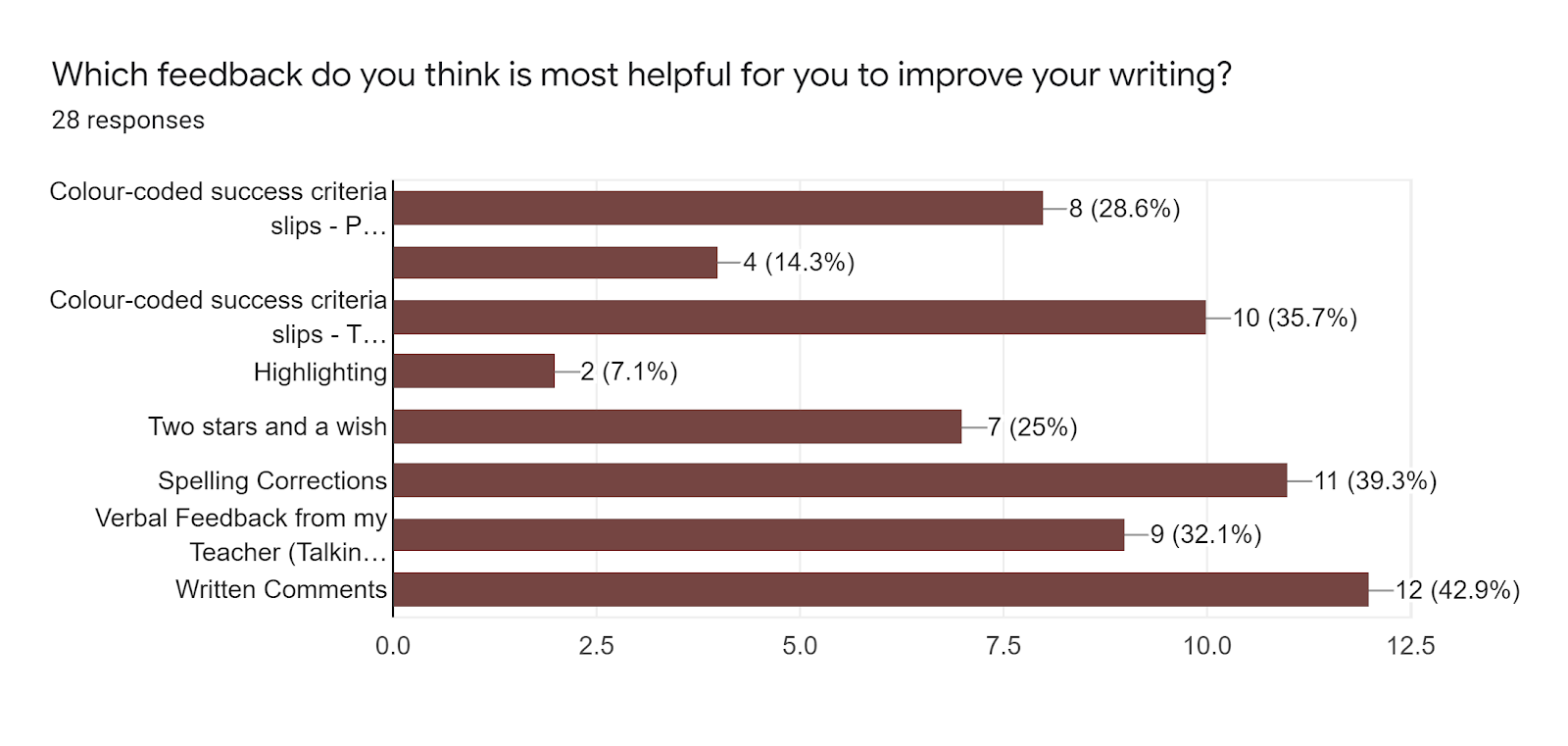 Forms response chart. Question title: Which feedback do you think is most helpful for you to improve your writing?. Number of responses: 28 responses.