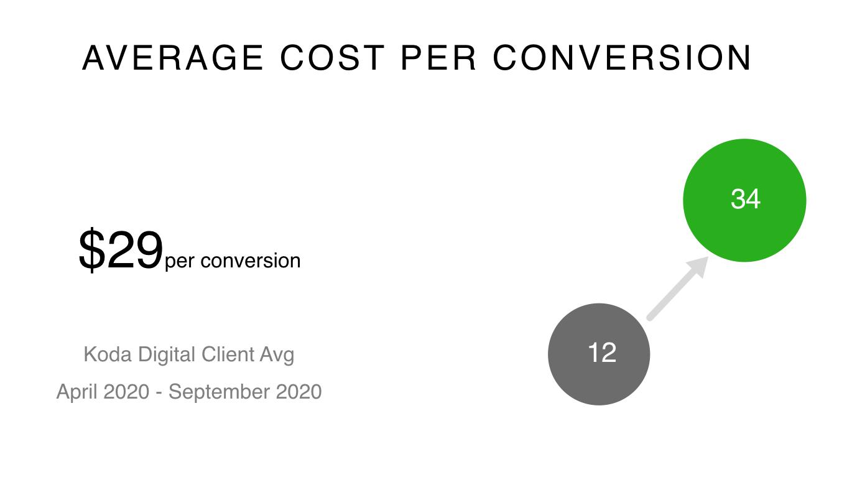 Average Cost Per Conversion