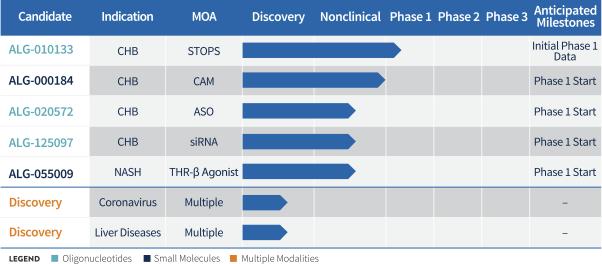 Обзор IPO Aligos therapeutics.