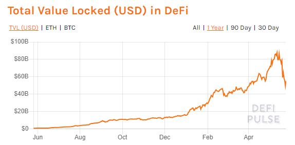 DeFi Pulse Total Value Locked (TVL) over the past year. Source: DeFi Pulse.
