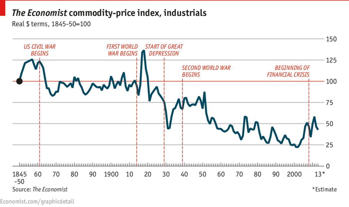 Economia Nova: Preços de commodities - tendência secular