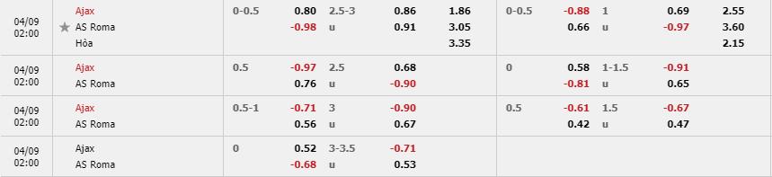 Tỷ lệ kèo Ajax vs Roma theo nhà cái W88