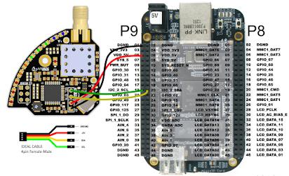 Quadrino GPS Integrators Guide