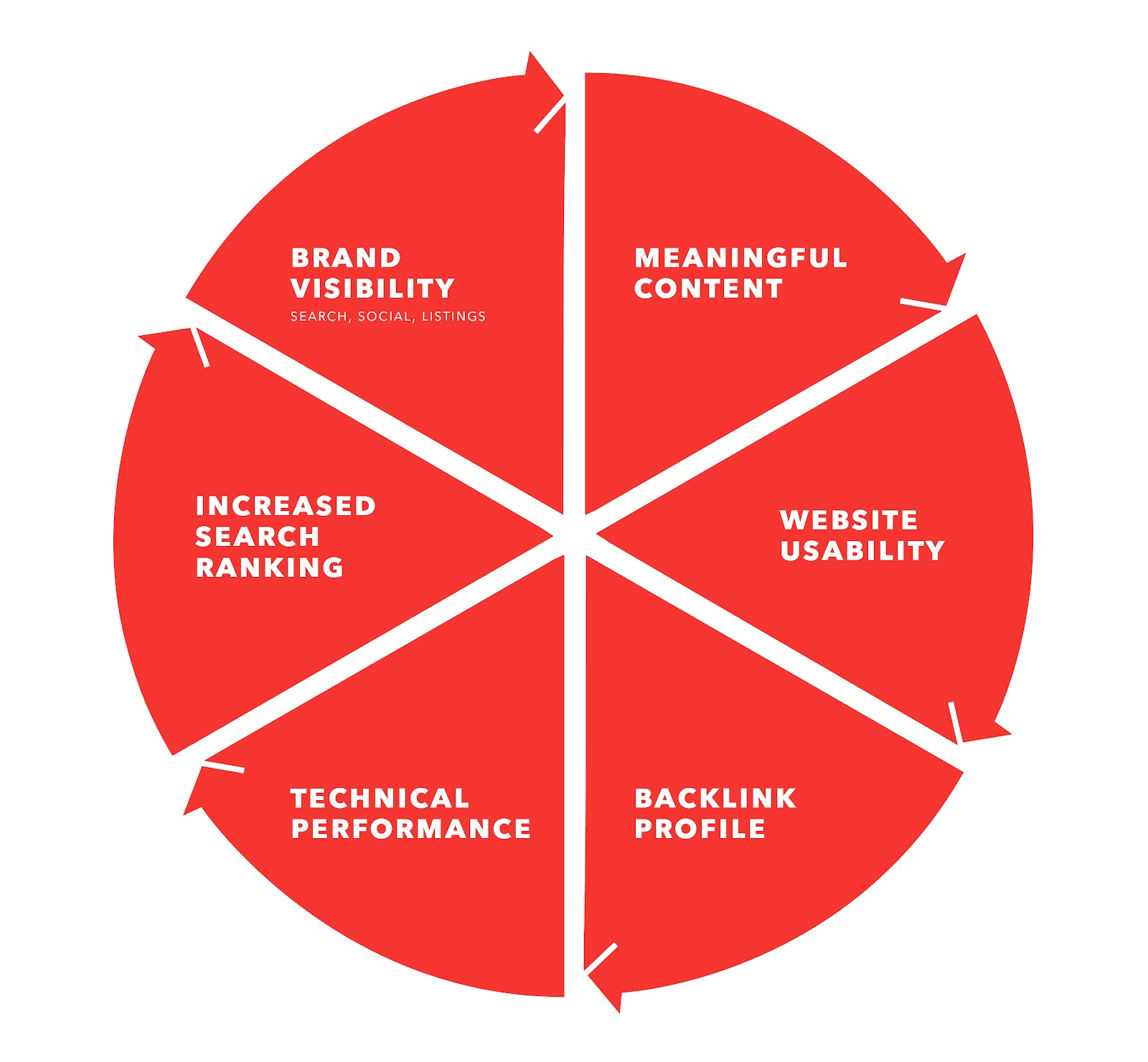 SEO process graph: Brand visibility, content planning, user experience, backlinking, and technical performance.