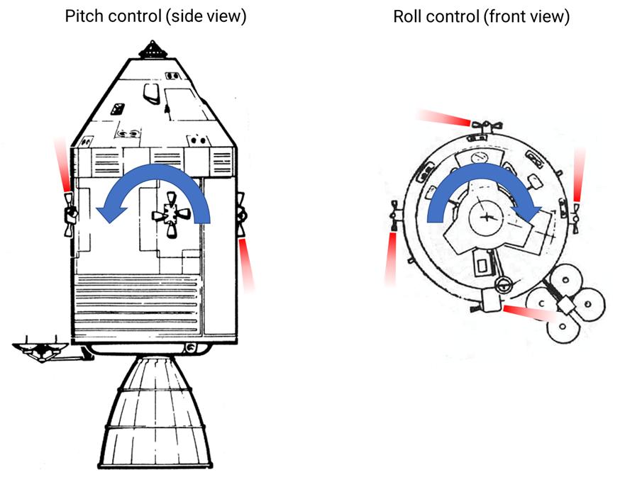 Spacecraft maneuvering