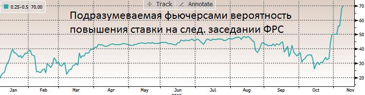 """Главным событием пятницы для мировых рынков следует считать """"job report"""" от Бюро трудовой статистики (BLS) США, который выходит по пятницам, после завершения каждого месяца"""