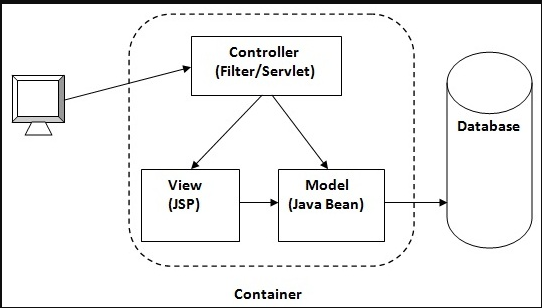 What is MVC Architecture?