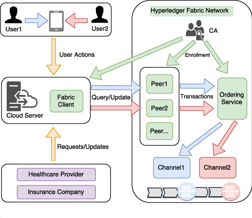 Image result for hyperledger fabric network