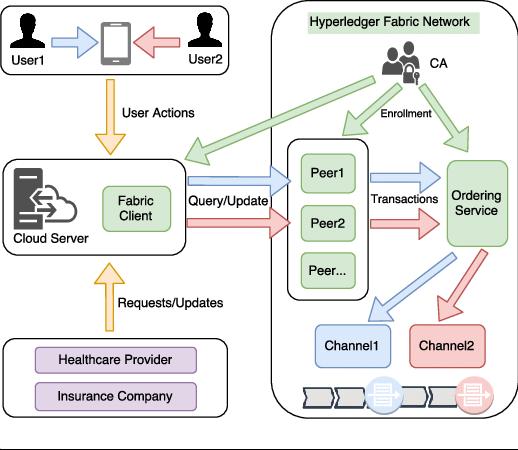 Hyperledger part 2 - Hướng dẫn cài đặt mạng blockchain