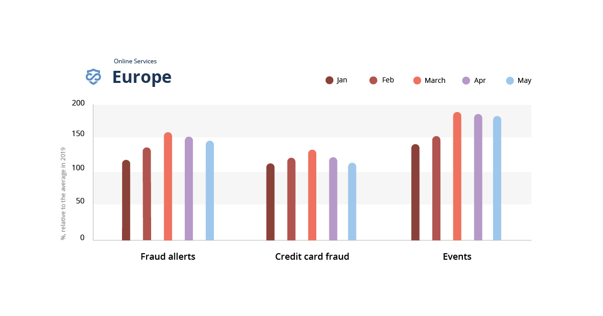 A bar graph showing the impact of covid-19 on fraud in online services in Europe