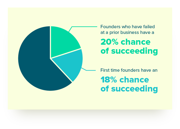founders chance of succeeding