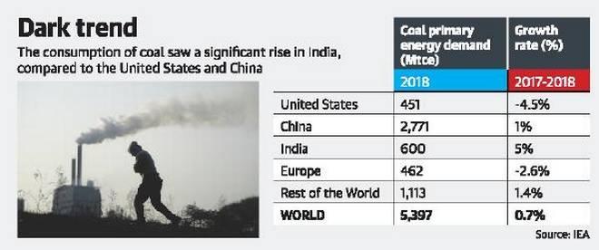 Image result for India's carbon dioxide emissions up 5%