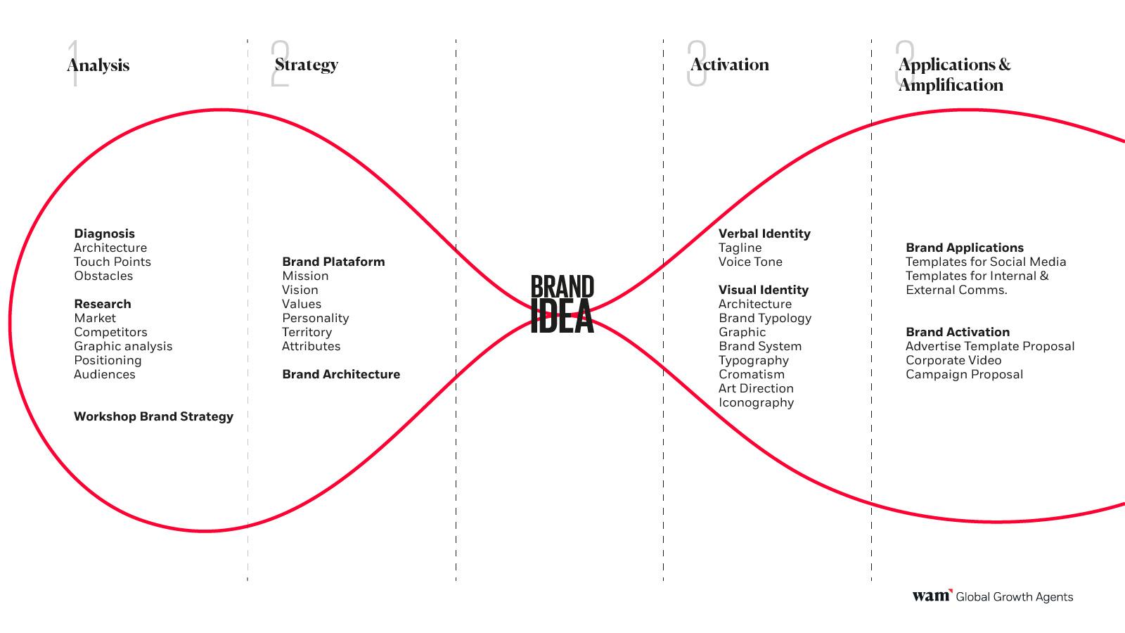 Come creare una brand image