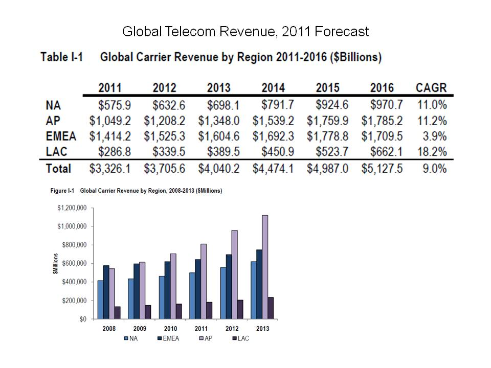 growth of telecommunications systems Cdi comms provides telecommunications systems and voicemail service in birmingham a white label telecom service is a provider who works with the other telecom service providers who don't have an engineering service or require certain other skills to install a telecom set-up or to supply other vital.