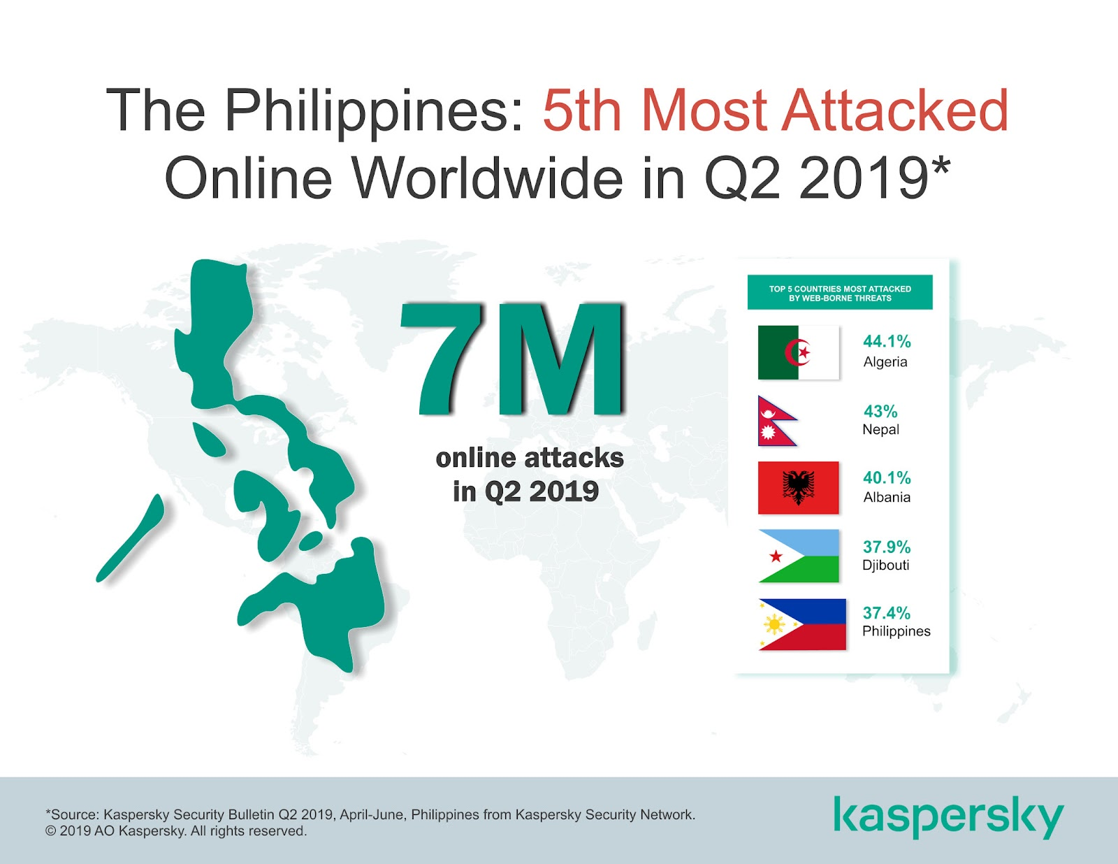 Kaspersky's Q2 2019 Security Bulletin: Philippines is 5th among countries with highest number of detected online threats 1