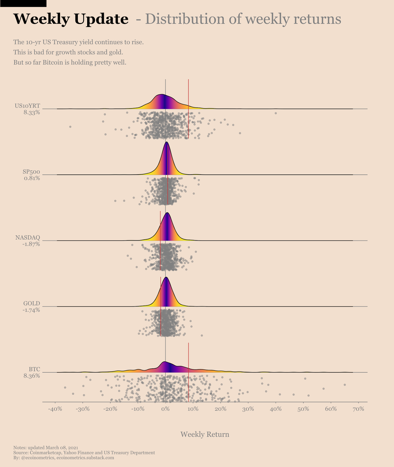 Distribuição de retornos