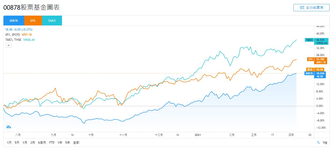 國泰00878、SPX、TAIEX的股價走勢比較