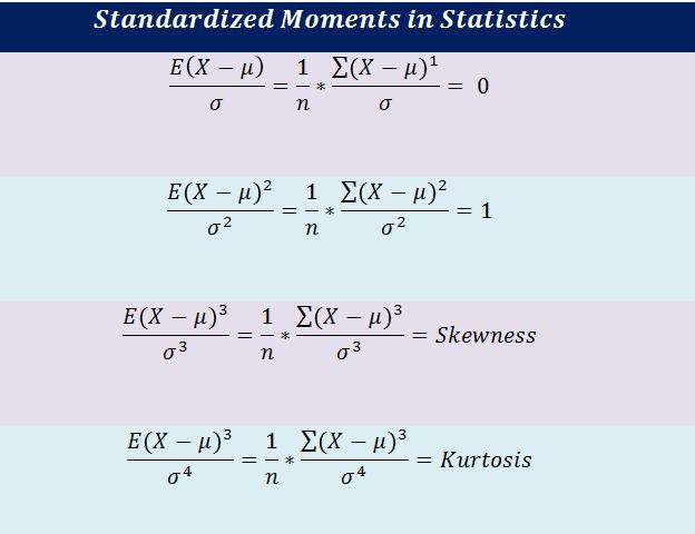 Standardized Moments