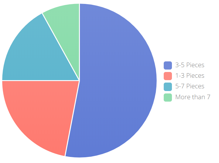 Pie Chart Showing 47% of Buyers Consume 2-4 Pieces of Content Before Engaging With a Salesperson
