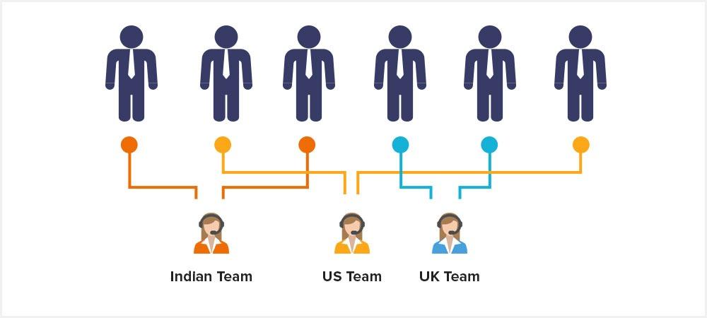 sales team routing