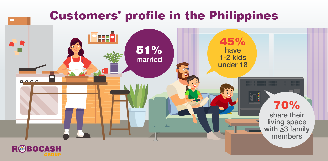 Half of Filipinos using fintech lending services are married and have kids 1