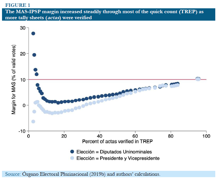 This graph shows that the lead held by President Evo Morales (light blue dots) and by his party in parliamentary elections (dark blue dots) rose at a steady rate for most of the vote counting. There was no sudden surge at the end to put him over the 10 percent threshold.