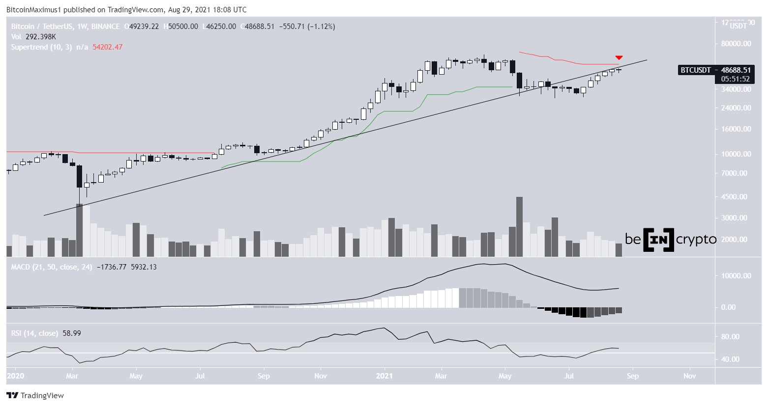 Bitcoin course price BTC weekly chart 08/30/2021