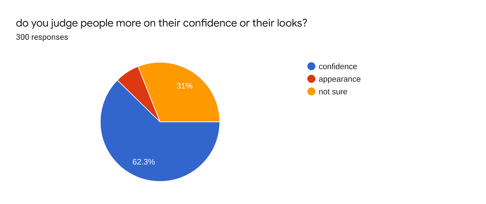 Forms response chart. Question title: do you judge people more on their confidence or their looks?. Number of responses: 300 responses.