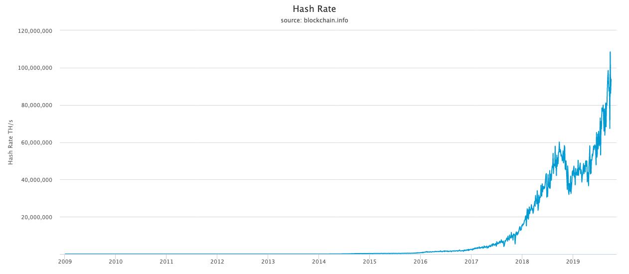 , Twitter comienza a aburrirse del hashtag #Bitcoin, Criptomonedas e ICOs, Criptomonedas e ICOs