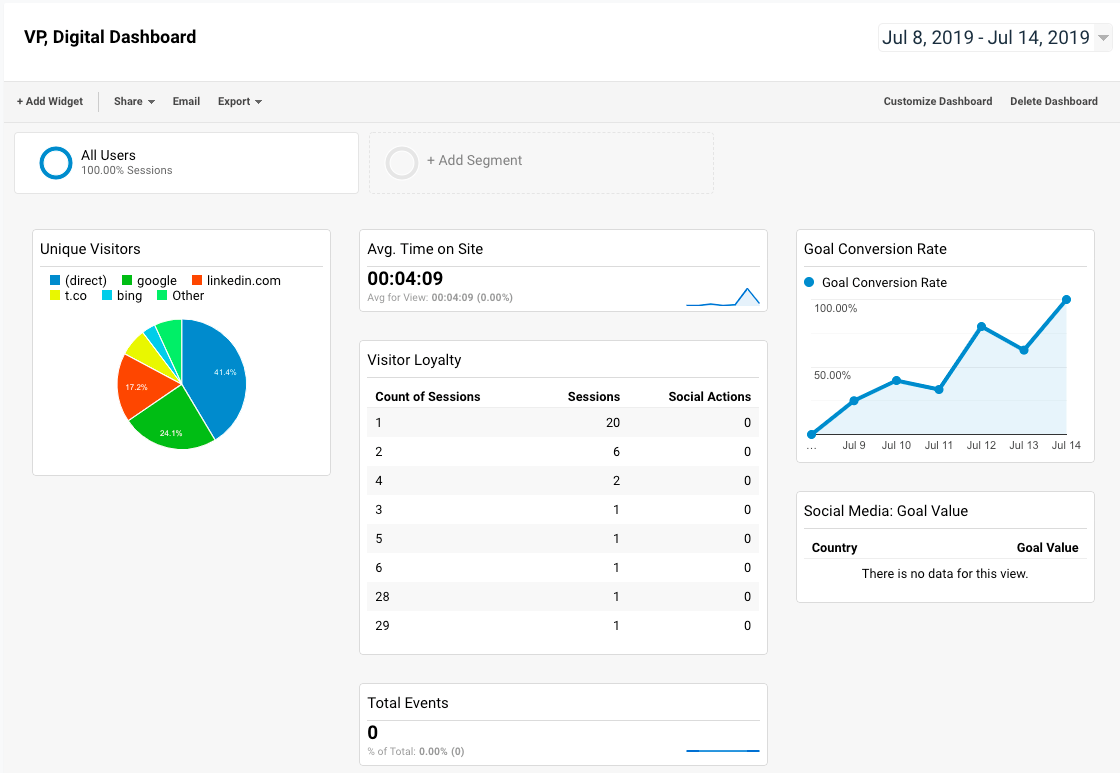 executive dashboard google analytics