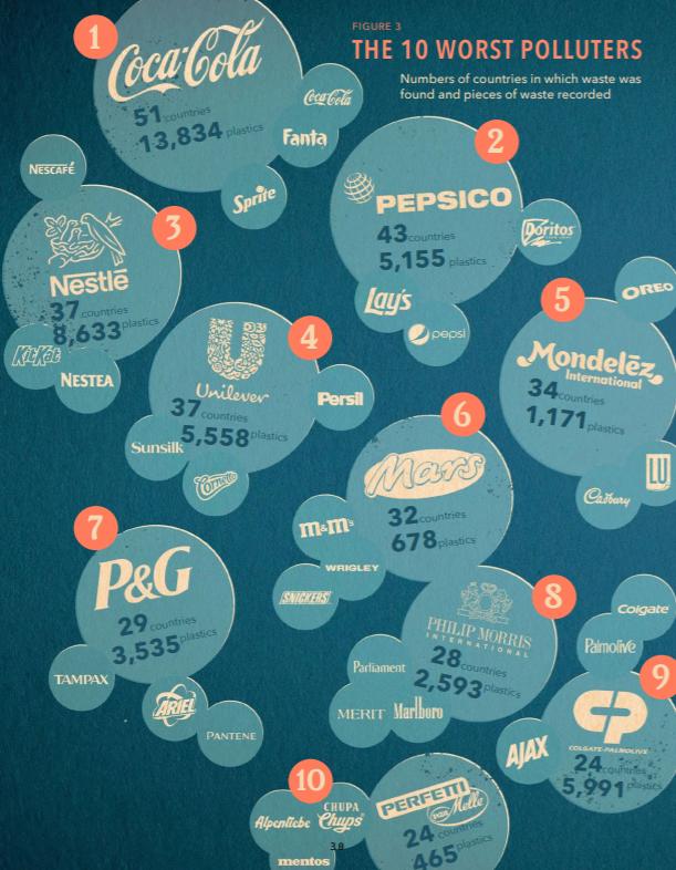 Uno schema delle multinazionali più inquinanti nell'anno 2020. Fonte: Break Free From Plastic