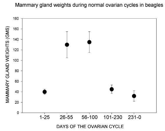 Weights of paired mammary chains obtained from normally cycling, asymptomatic beagle bitches at known days of the nonpregnant ovarian cycle. Adapted from Concannon, 1987 [9].