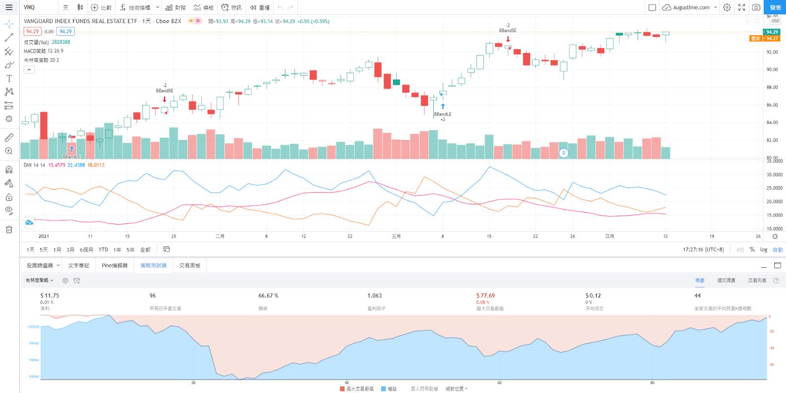 VNQ股價走勢圖與K線圖