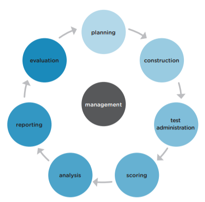 Digital assesment life cycle