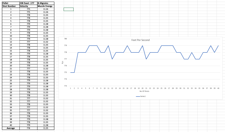 shot power graph