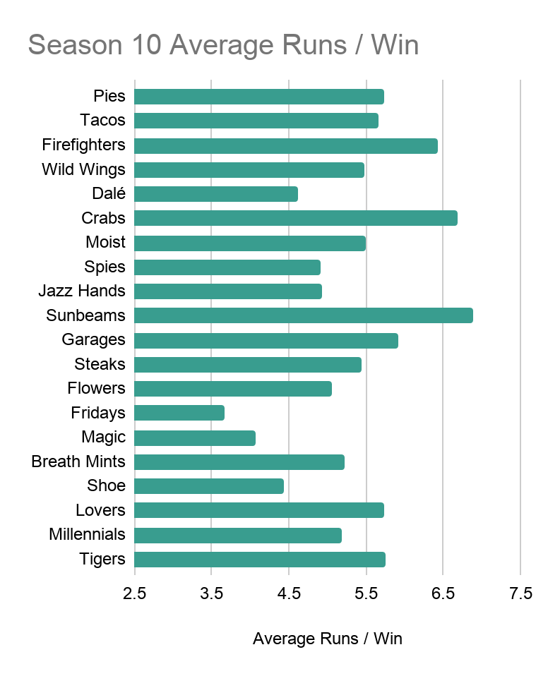 A bar chart showing each Season 10 Team's Average Runs Scored per Win. The Pies remain near the top of the pack, just above 5.5  In stark contrast, the other values range from 3.6 to over 6.5