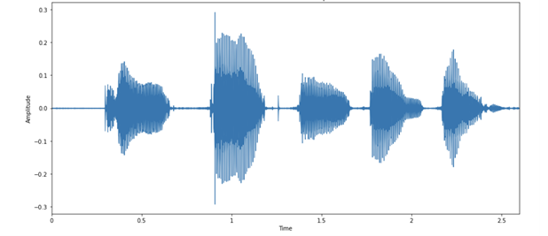 Example of five letters in audio wave form.